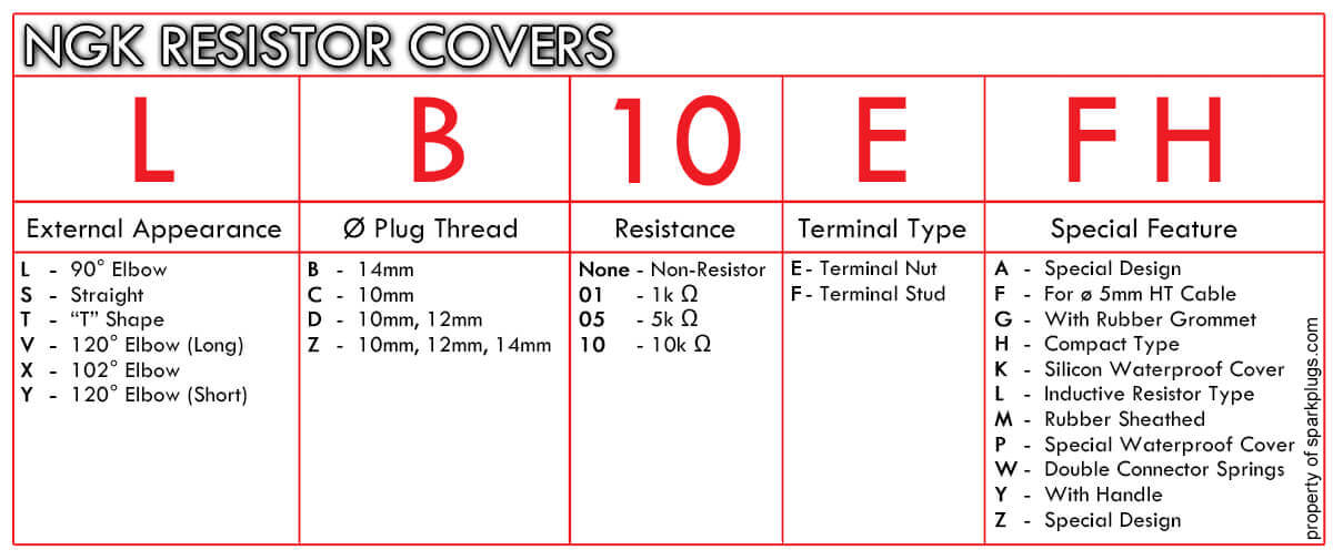 NGK Resistor Cover Numbering Chart
