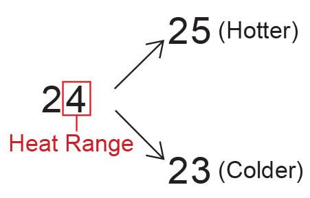 Autolite Heat Range Example