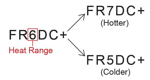 Bosch Heat Range Example