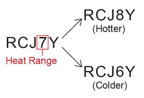 Champion Heat Range Example