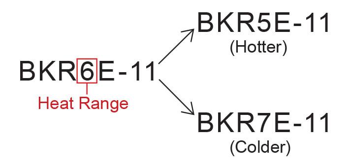 NGK Heat Range Example