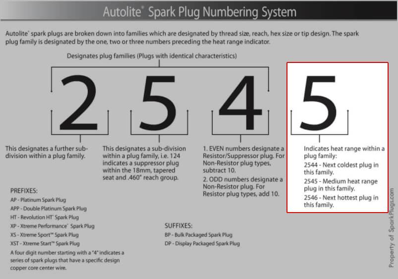 Autolite's numbering system