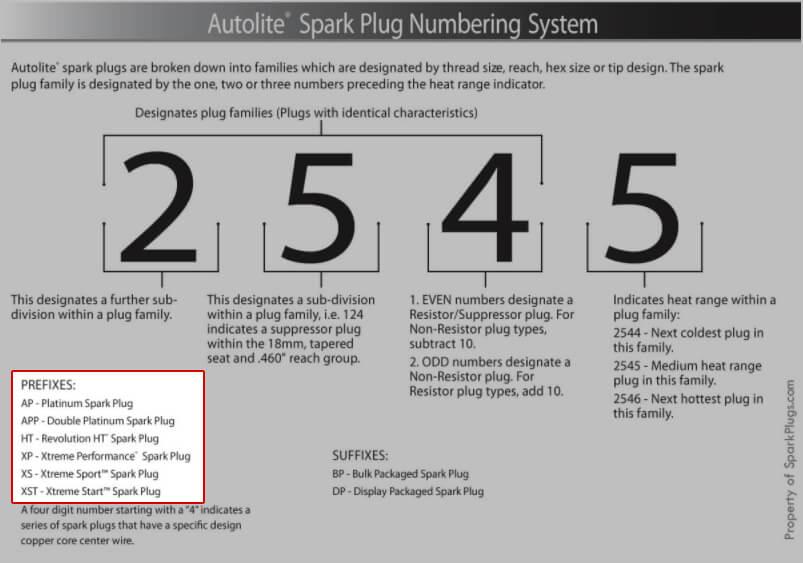 Autolite Numbering System Metal Designation