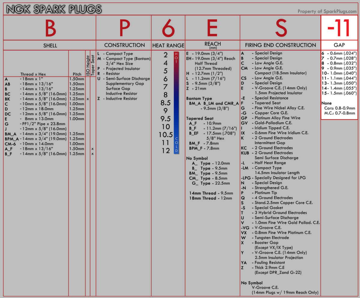 NGK Numbering System Gap Designation