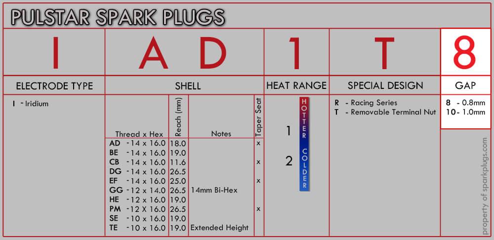 Pulstar Numbering System Gap Designation