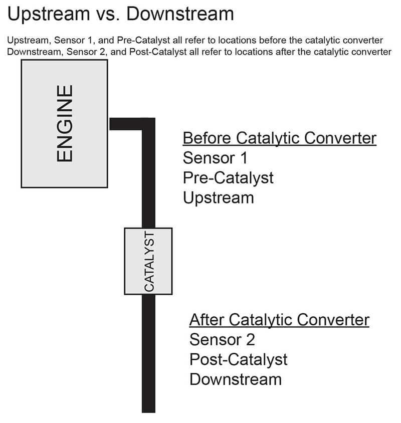 Upstream vs. Downstream Sensor Location
